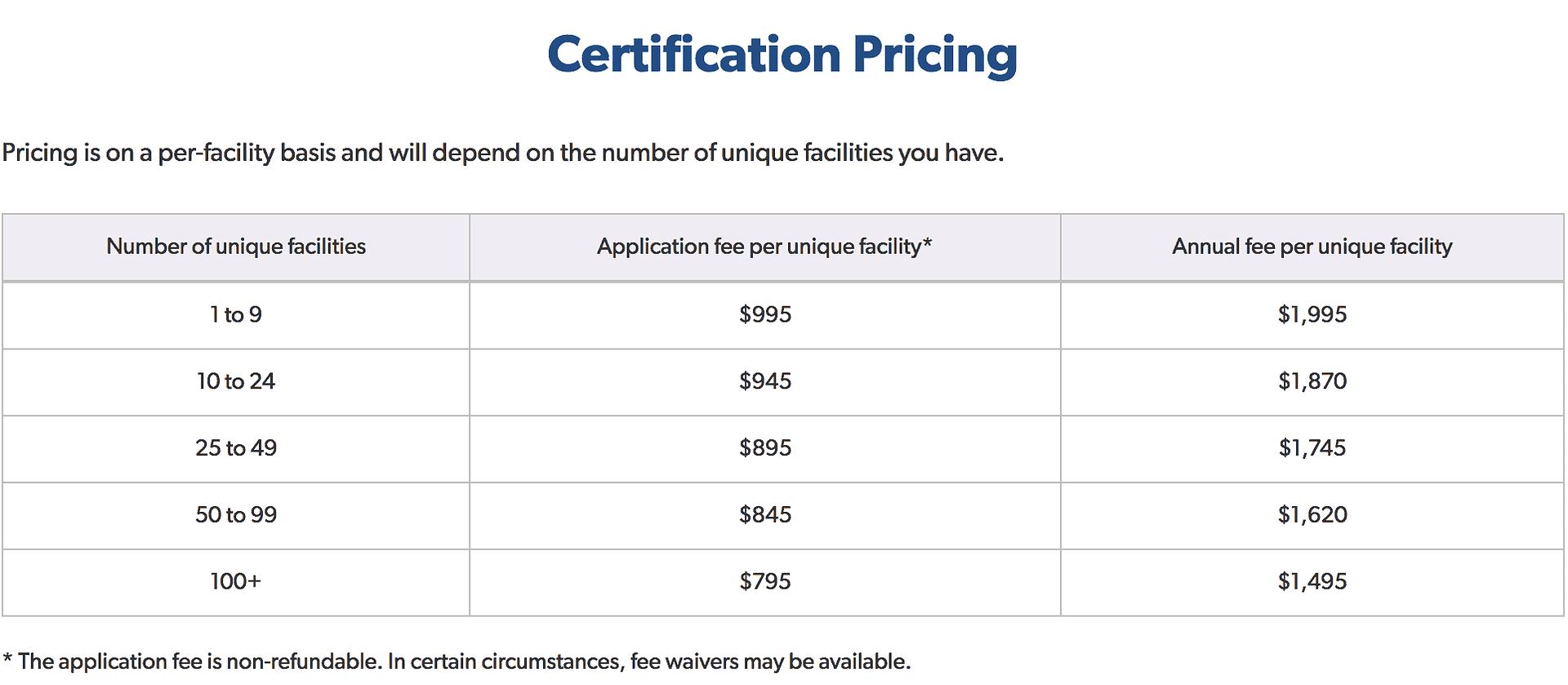 Pricing chart for certification for LegitScript