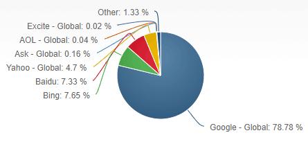 Screen Shot of market share data for September 2017 obtained from netmarketshare.com