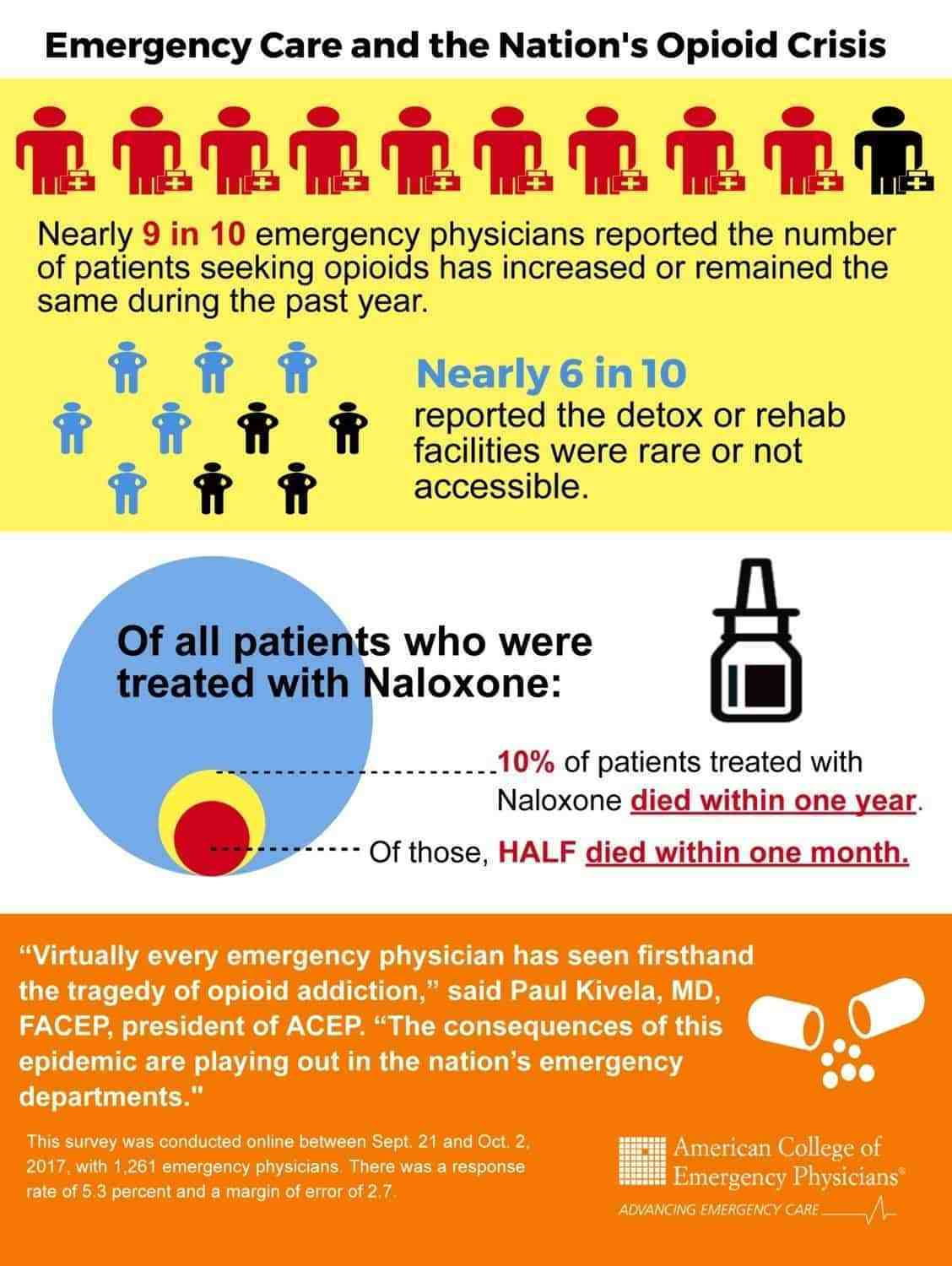 Emergency Care and the Nations opioid crisis infographic image
