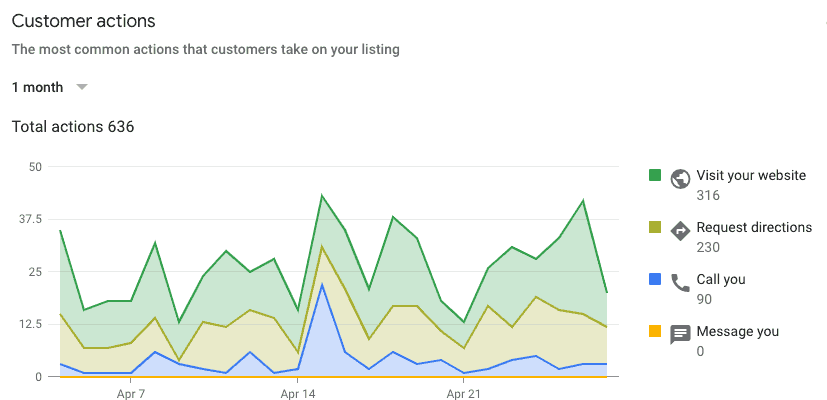 Google Action chart 1 month 636 actions